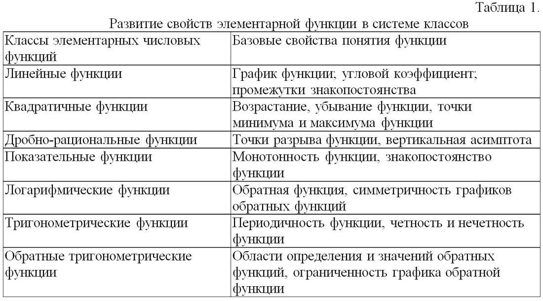 Схема формирования общего